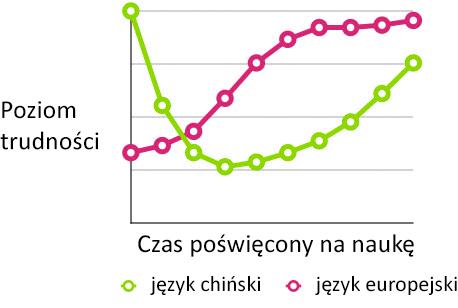 Porównanie poziomów trudności
