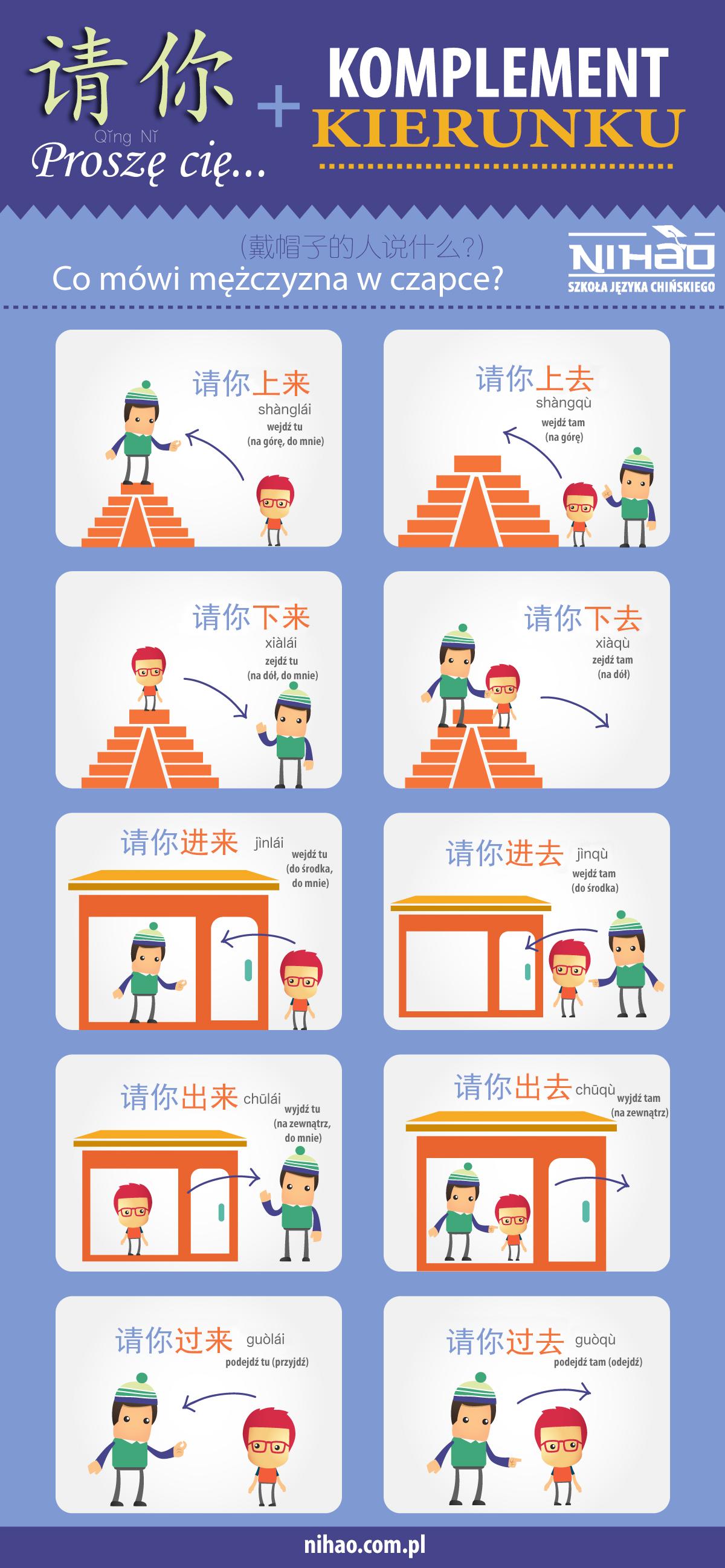Komplementy kierunku w języku chińskim