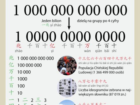 Dzielenie dużych liczb w Chinach