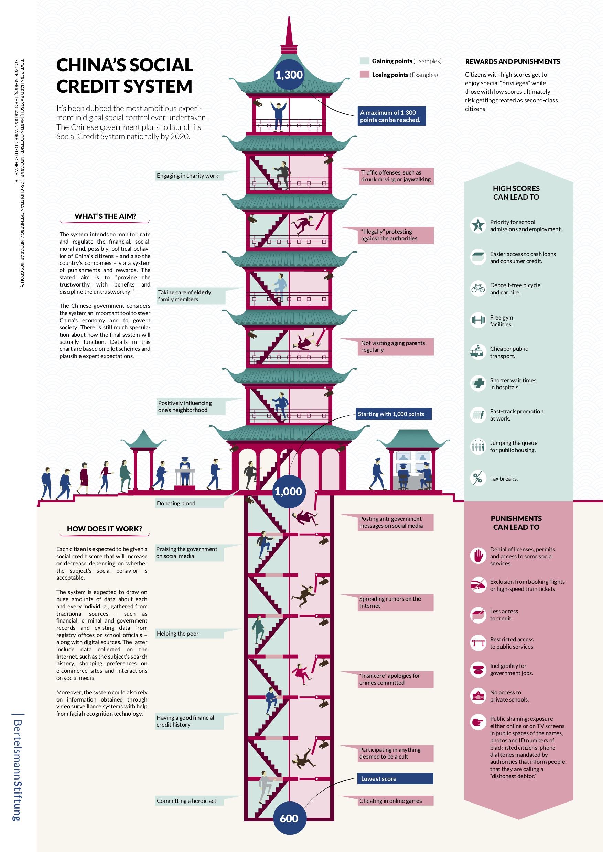Chiński System Kredytu Społecznego
